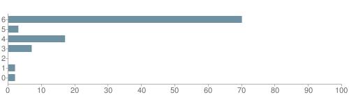 Chart?cht=bhs&chs=500x140&chbh=10&chco=6f92a3&chxt=x,y&chd=t:70,3,17,7,0,2,2&chm=t+70%,333333,0,0,10|t+3%,333333,0,1,10|t+17%,333333,0,2,10|t+7%,333333,0,3,10|t+0%,333333,0,4,10|t+2%,333333,0,5,10|t+2%,333333,0,6,10&chxl=1:|other|indian|hawaiian|asian|hispanic|black|white